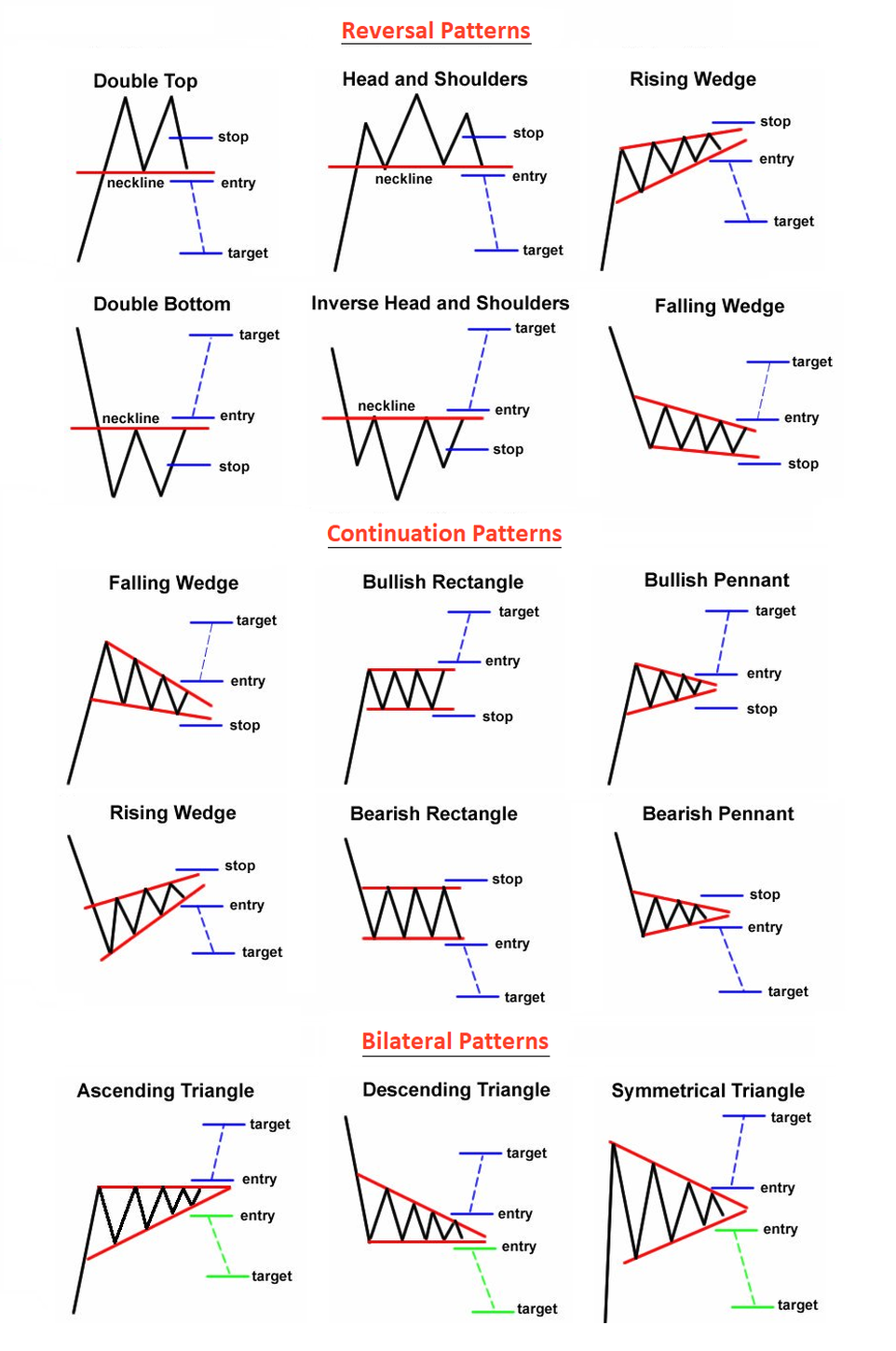 day trading chart patterns head and shoulders rising wedge doubletop bullish pennant bearish pennant